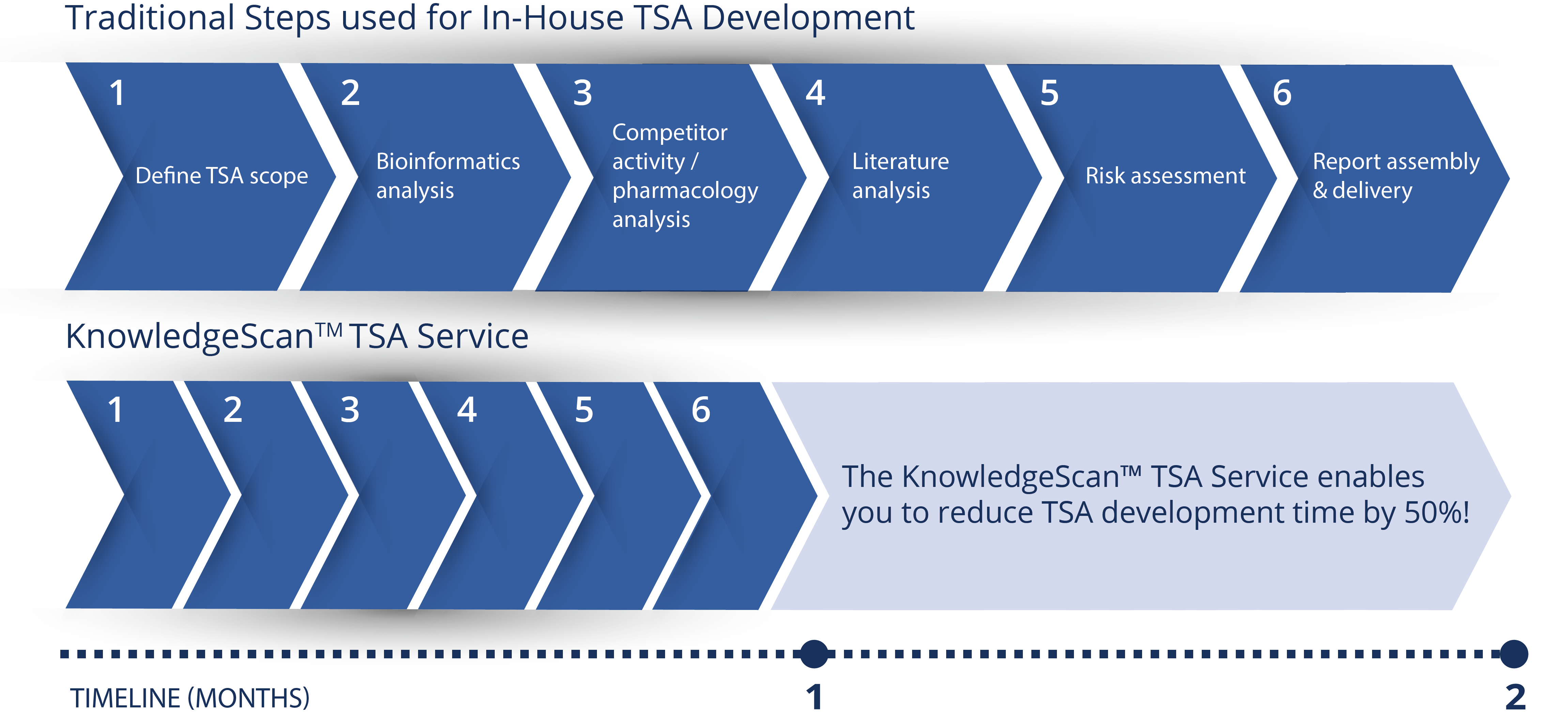 Diagram showing how KnowledgeScan can reduce the traditional costs of TSA development by up to 50%